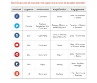 picture of social media metrics