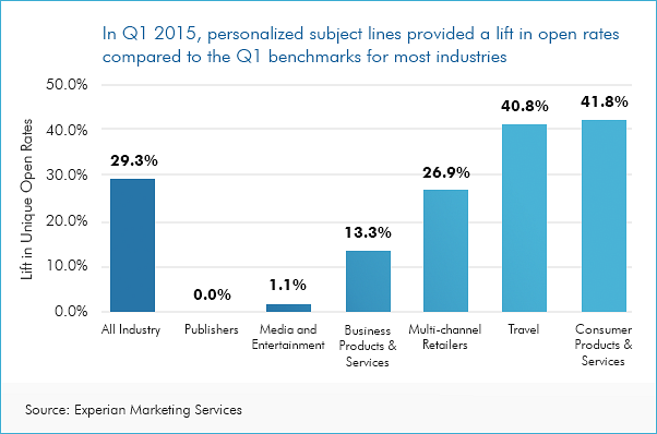 graph showing you how much value personalizing your subject line helps